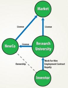 Tech Transfer Figure 4 Diagram